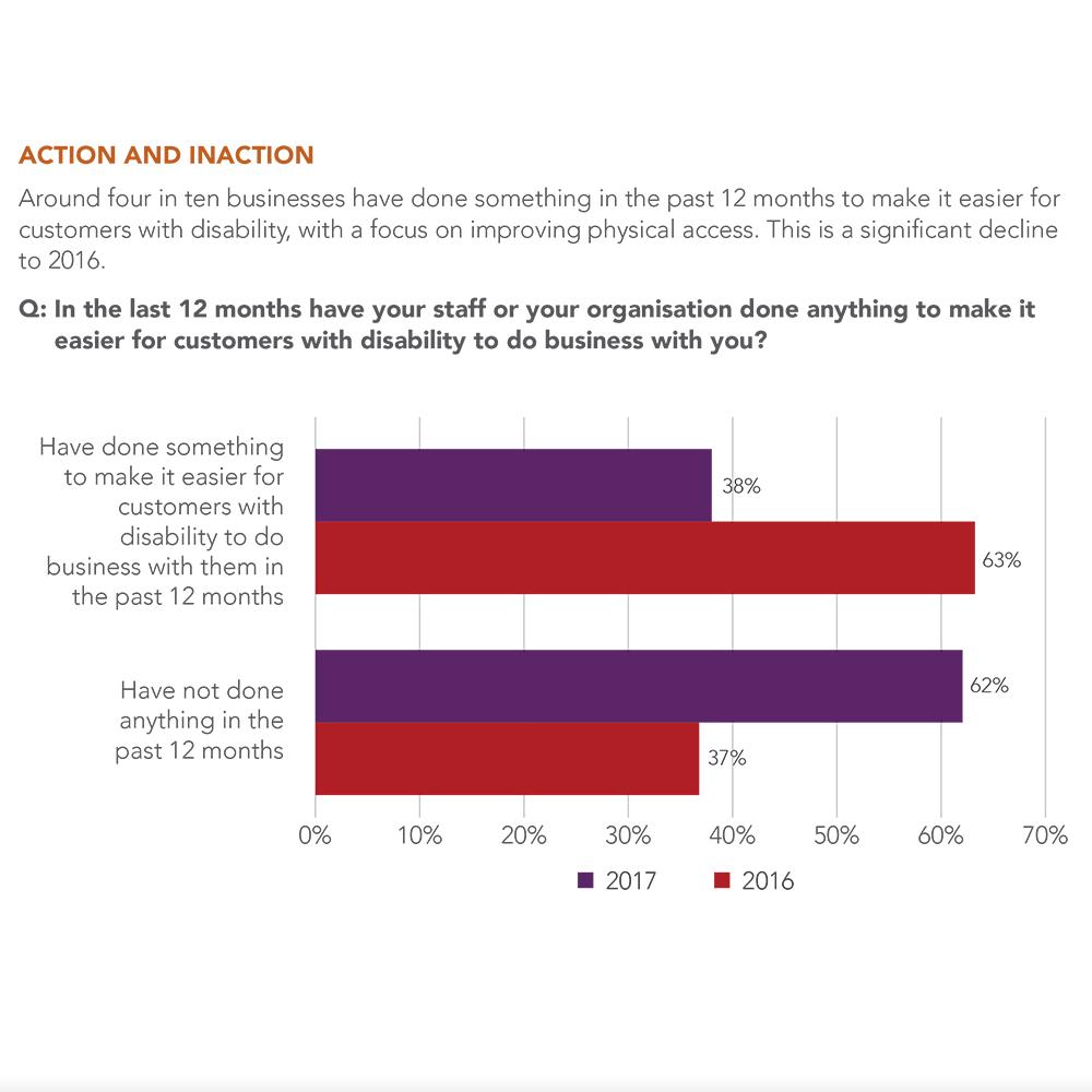 Disability-Confidence-Survey Graph FINAL